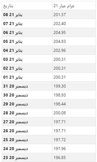 أسعار الذهب اليومية بالريال السعودي لكل جرام عيار 21
