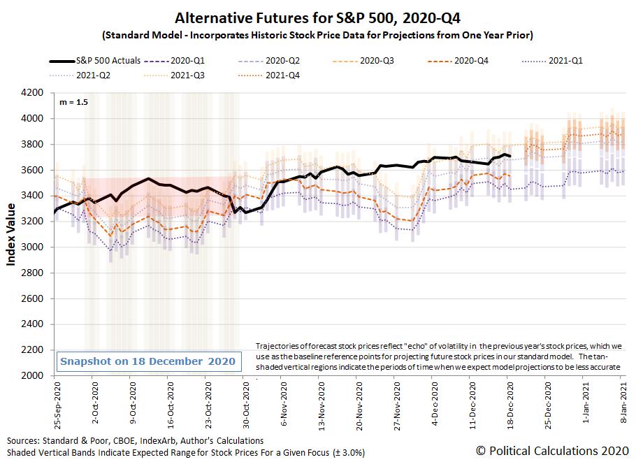 Alternative Futures - S&P 500 - 2020Q4 - Standard Model (m=+1.5 from 22 September 2020) - Snapshot on 18 Dec 2020