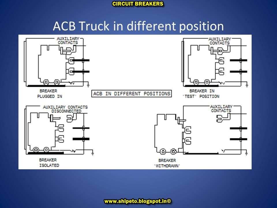 CIRCUIT BREAKERS-TYPES AND OPERATION-ETO - Electro Technical