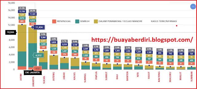 Kasus Covid-19 1 Juli 2020 – DKI Jakarta Kembali Naik Tertinggi di Indonesia
