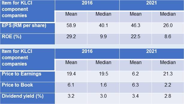 KLCI component companies metrics