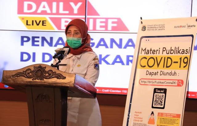 Update Corona Jakarta 22 Juli  : Ada Penambahan Positif Covid-19 Sebanyak 382 Kasus