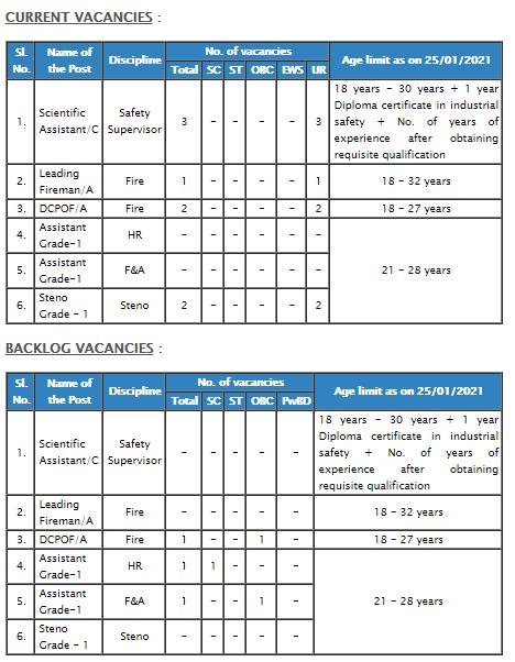 NPCIL Recruitment 2021: Scientific Assistant, Fire Personnel & Non-Technical staffs at GHAVP Online Form
