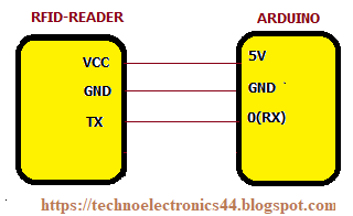 RFID-Arduino-TechnoElectronics44