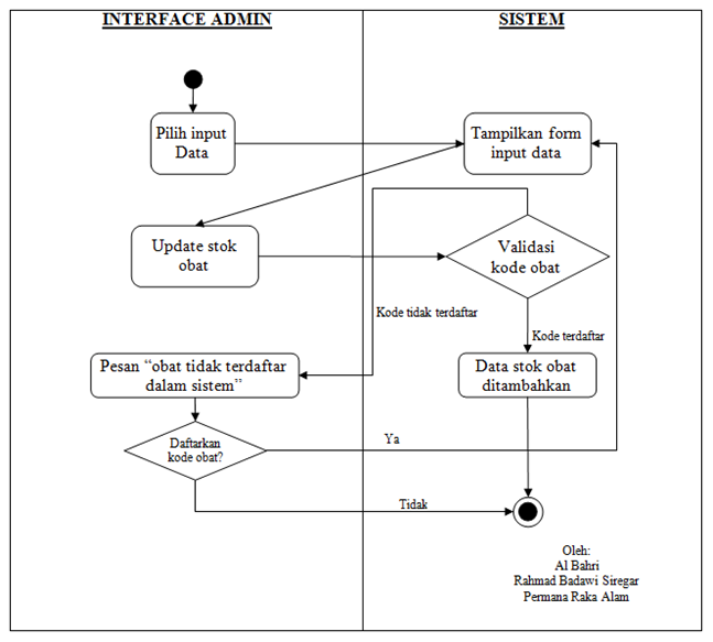Contoh Use-Case dan Activity Diagram Sebuah Apotik - Al Bahri