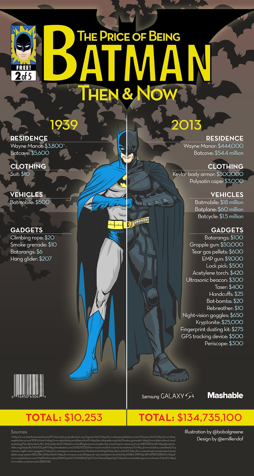 The Price of Being Batman