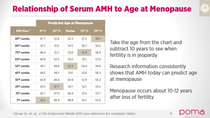Anti-Mllerian Hormone Test Amh For Menopause - All -2254