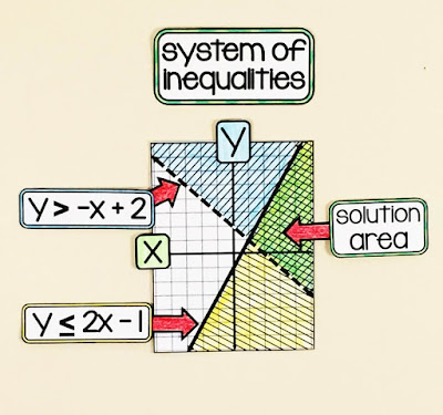Systems of Inequalities visual on an Algebra 1 Word Wall