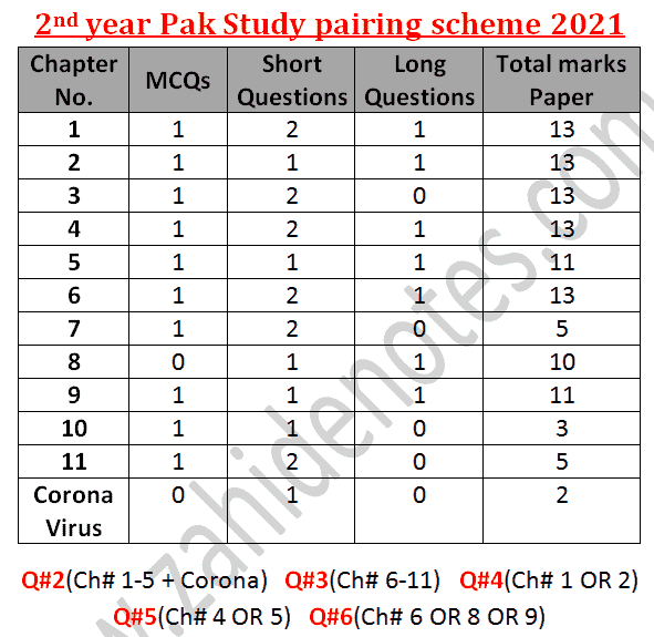 2nd year class 12 pak study pairing scheme 2021