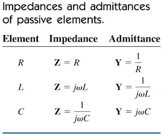 impedance admittance