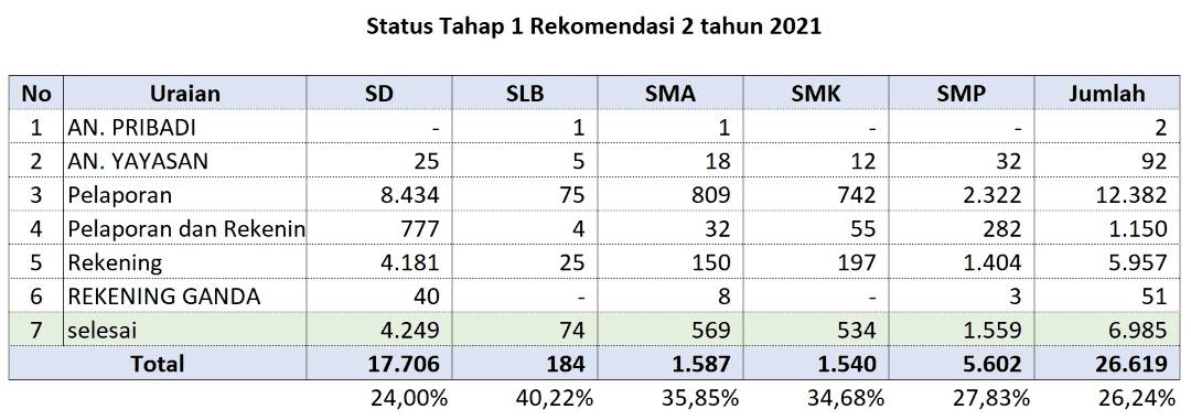 Daftar-sekolah-Tahap-1-Rencana-Gelombang-2-Tahun-2021