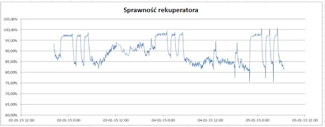 Wykres, który przedstawia, jak sprawność rekuperatora zmieniała się w czasie pomiarów.