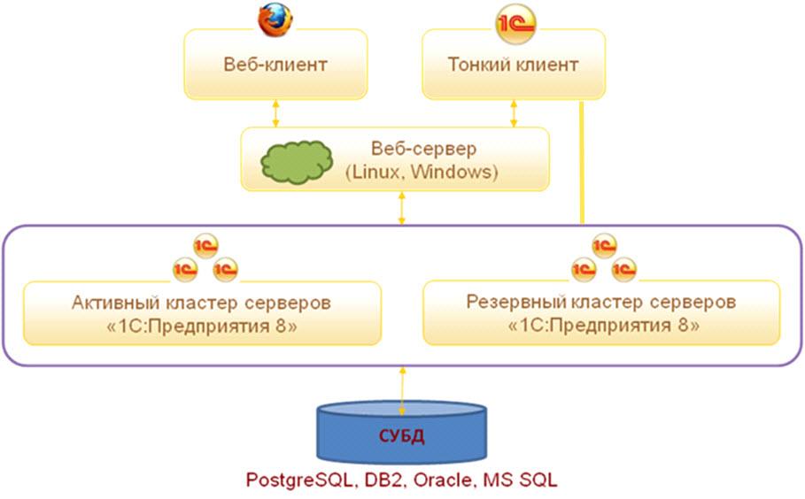 Установка 1с документооборот на линукс 1с обновление релиза скачать