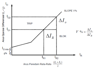 Operating Characteristics Of A Differential Relay