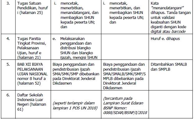 yang sesuai dengan Peraturan BSNP Nomor 7 Revisi POS UN 2020 SMP/MTs dan SMA/MA/SMK/MAK/SMAK/SMTK beserta yang Sederajat