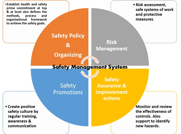 Safety Management System and role of Safety Specialist