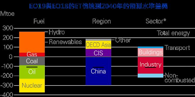 [內部讀書會]20190724_BP能源展望(2019)簡介