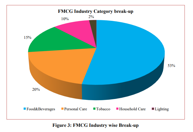 Fmcg industry wise break up nirma distributorship