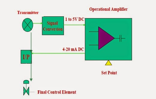 in the diagram, we can see that transmitter is sending an voltage signal to  the operational amplifier & operational amplifier is sending its command to