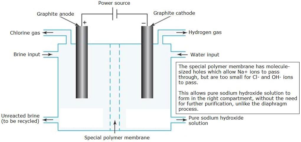 ion exchange membrane elektrolisis proses naoh