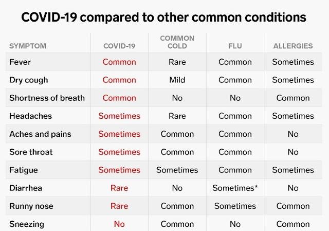 COVID -19 corona virus symptoms compared to common conditions