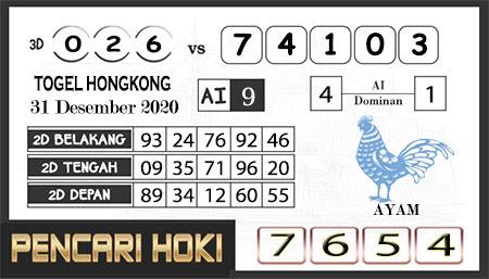 Prediksi Pencari Hoki Group Hk Kamis 31 Desember 2020
