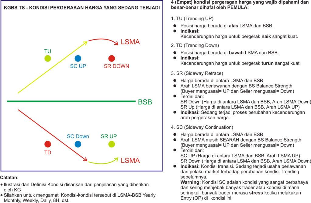 Forex surata: Rangkuman Kgbs Trading System
