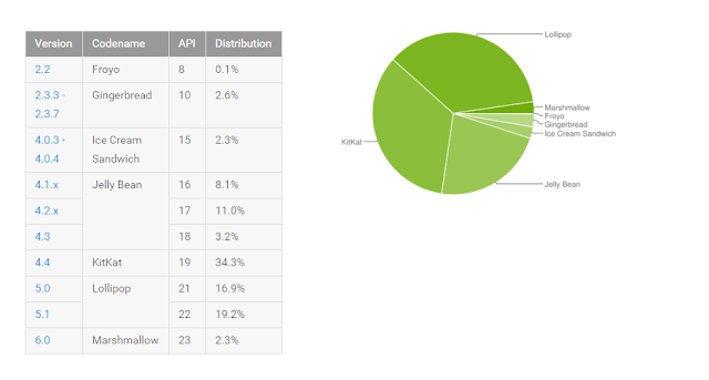 2.3% of All Devices have Android Marshmallow Installed