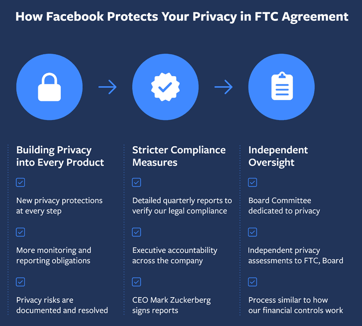 FTC yêu cầu Facebook xây dựng chương trình bảo mật mới