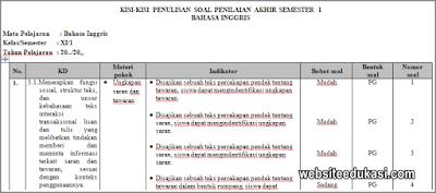 Kisi-kisi PAS Bahasa Inggris Kelas 11 Tahun 2019/2020