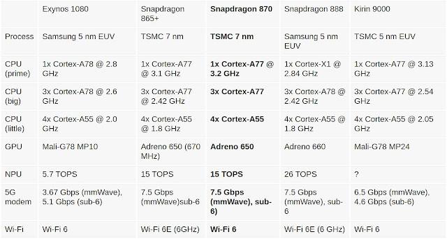 أعلنت شركة كوالكم عن معالجها الجديد المعالج وهو الأحدث في سنة 2020 ولكنه لن يكون أفضل معالجاتها المتاحة للمصنعين فهو ما زال أضعف من Snapdragon 888 من كل الجوانب لأنه عبارة عن نسخة محسنة من معالج الشركة الرائد للعام الماضي Snapdragon 865.