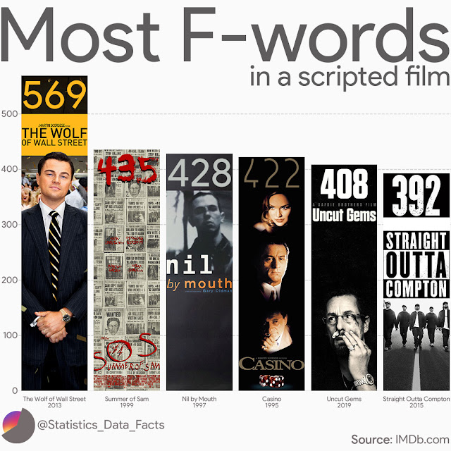 Most F-words in a scripted film