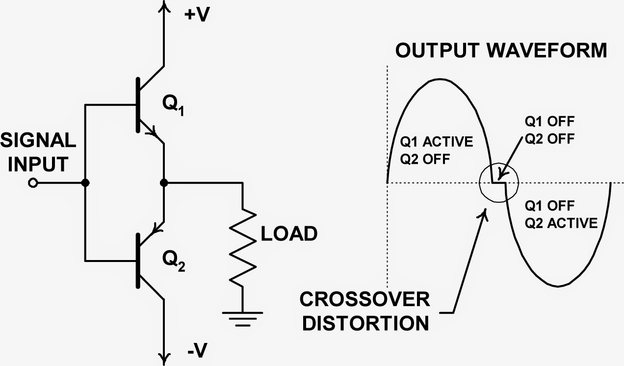 A simplified view of a push-pull amplifier showing the source of crossover distortion