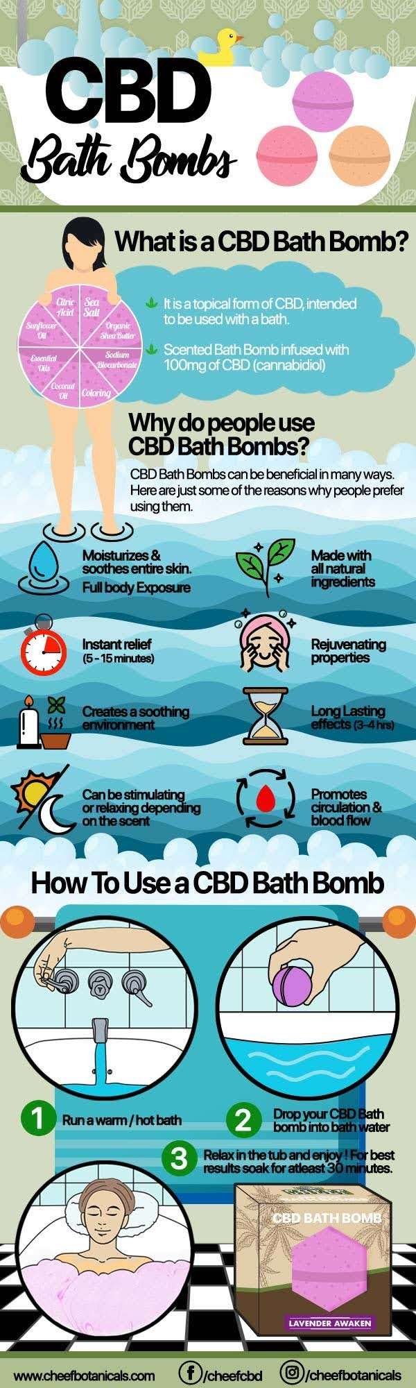 What is a CBD Bath Bomb? #infographic ~ Visualistan