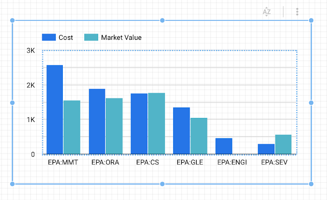 Bar chart for cost and market value