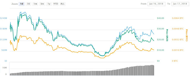 Biểu đồ giá Bitconnect trong vòng 24 giờ qua tại Coinmarketcap