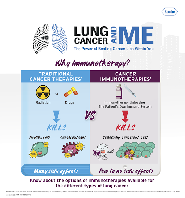 Lung Cancer And Me, Cancer Treatments, Immunotherapy vs Chemotherapy Treatment, Lung Cancer in Malaysia, Non-Small Cell Lung Cancer, 5 Reasons Why and How Immunotherapy Can Help Cancer Patient, Cancer in Malaysia, best effective cancer treatment, immunotherapy, medical, health