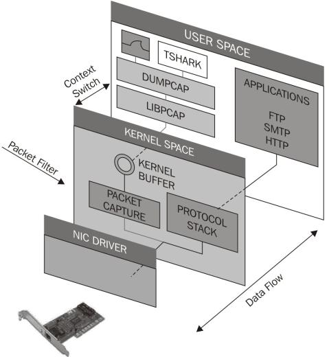milearning: Troubleshoot network problem using tshark