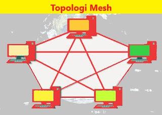 Gambar skema topologi Mesh