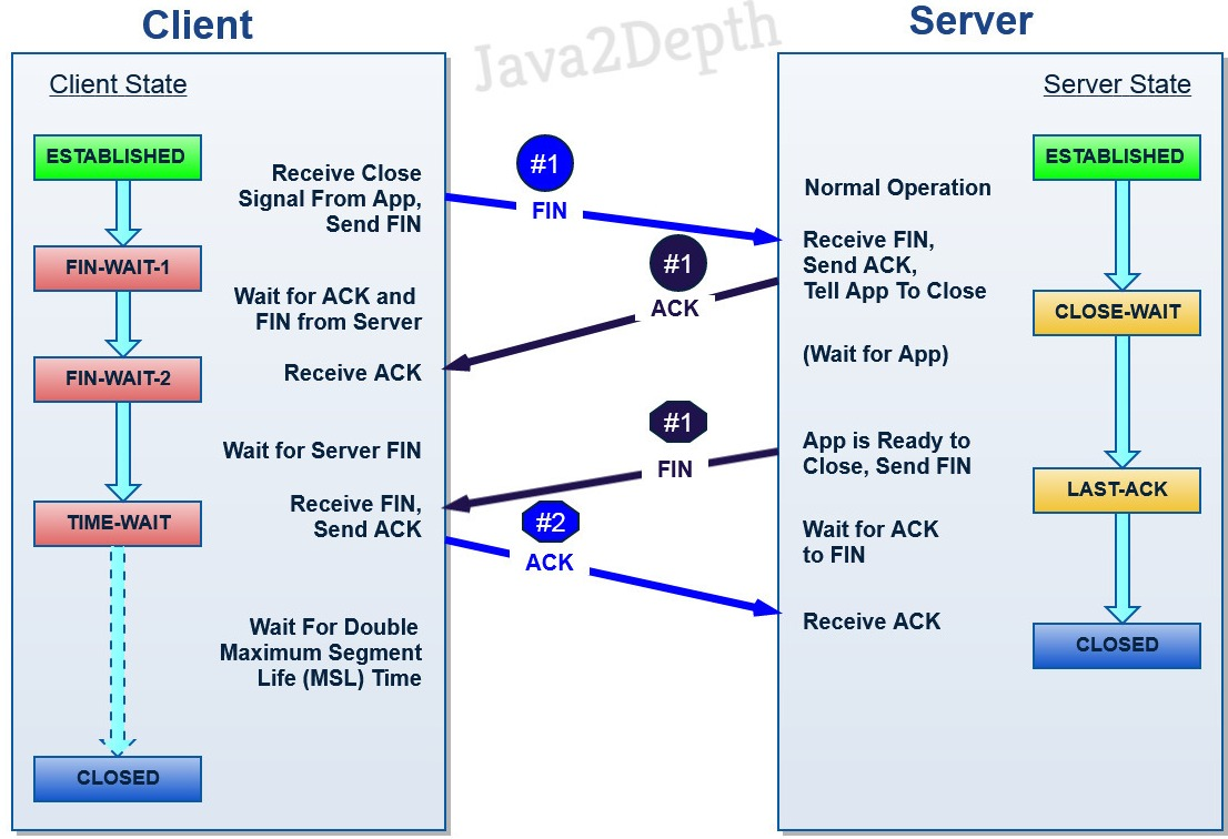 this diagram shows the conventional termination procedure for a tcp session with one device initiating termination and the other responding  [ 1106 x 756 Pixel ]