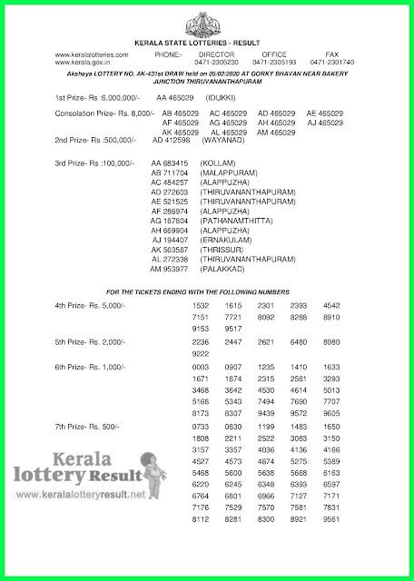 Kerala Lottery Result 05-02-2020 Akshaya AK-431 (keralalotteryresult.net)-