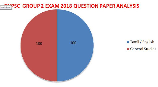 TNPSC GROUP 2 EXAM (INTERVIEW POST) 2018 QUESTION PAPER ANALYSIS