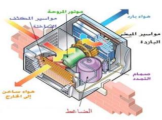 كيف ينتج المكيف الشباك الهواء البارد
