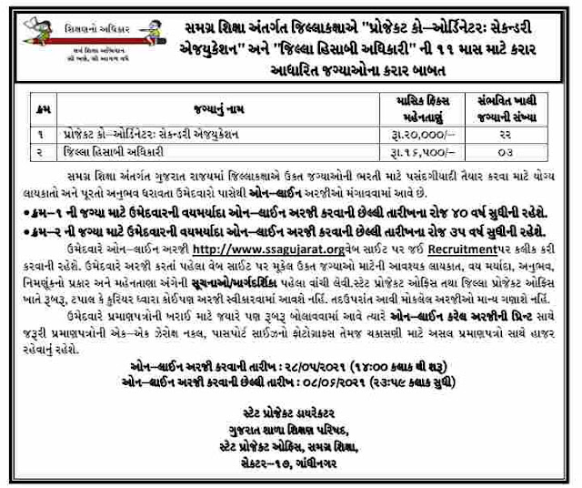 SSA Gujarat Recruitment For Project Coordinator: Secondary Education and District Accounting Officer 2021