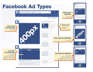 All about Marketing : What is Facebook CPM & CPC? Which