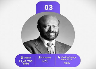 HCL founder Shiv Nadar (75) is third on the list. This is due to the 37% increase in the share value of HCL. Following the resignation of Shiv Nadar in July 2020, his daughter Roshni Nadar Malhotra took over.