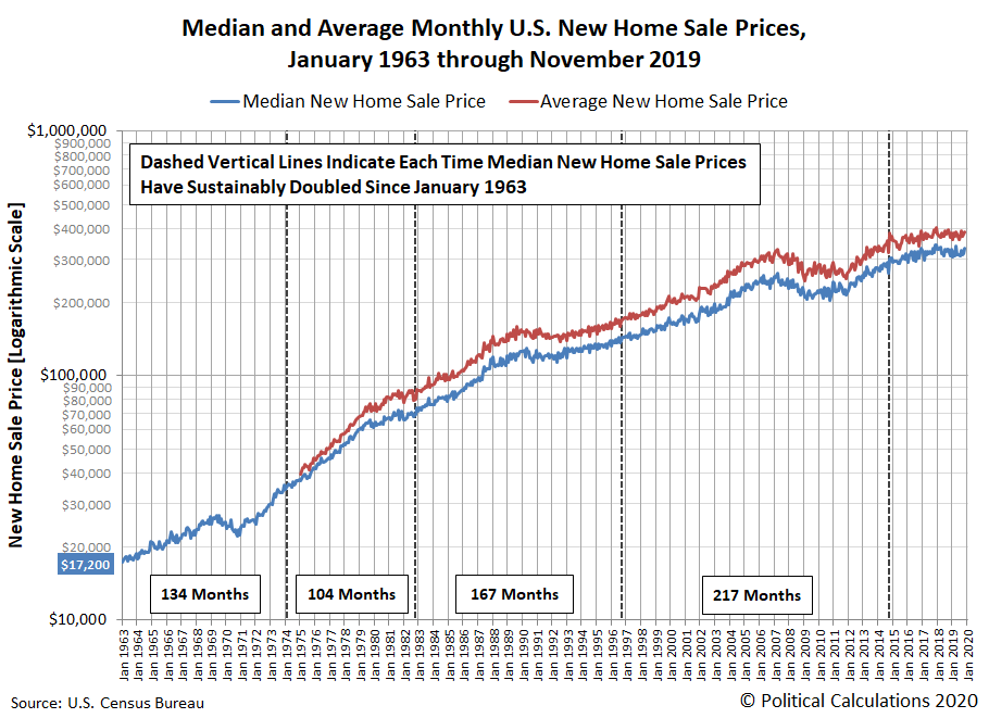 Median and Average Monthly U.S. New Home Sale Prices, January 1963 through November 2019
