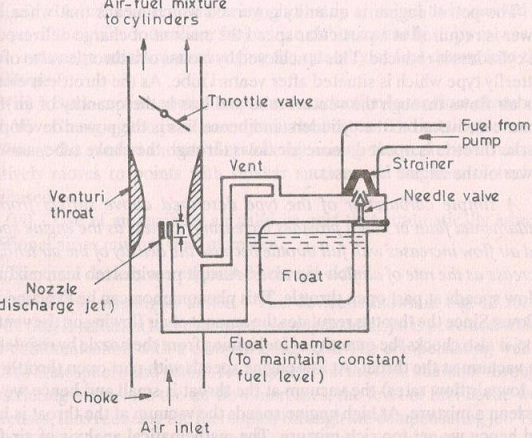 construction and working diagram of simple carburettor used in rh mechanicalengg net simple carburetor diagram and working simple carburetor diagram and working
