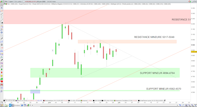 Analyse chartiste du CAC40 01/07/20