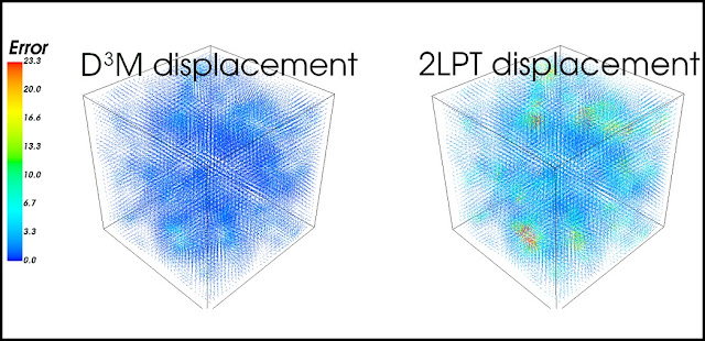 A comparison of the accuracy of two models of the universe. The new model (left), dubbed D3M, is both faster and more accurate than an existing method (right) called second-order perturbation theory, or 2LPT. The colors represent the average displacement error in millions of light-years for each point in the grid relative to a high-accuracy (though much slower) model. S. He et al./Proceedings of the National Academy of Sciences 2019